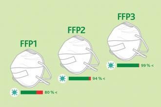 Respirátory − použitie, starostlivosť a dezinfekcia